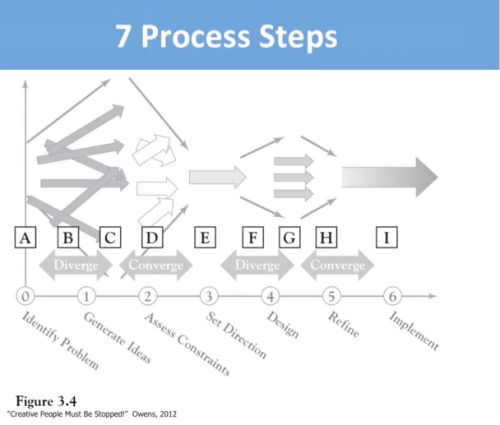 "Owens' 7 Step Process for Innovation - details available in ""Creative People Must be Stopped."""